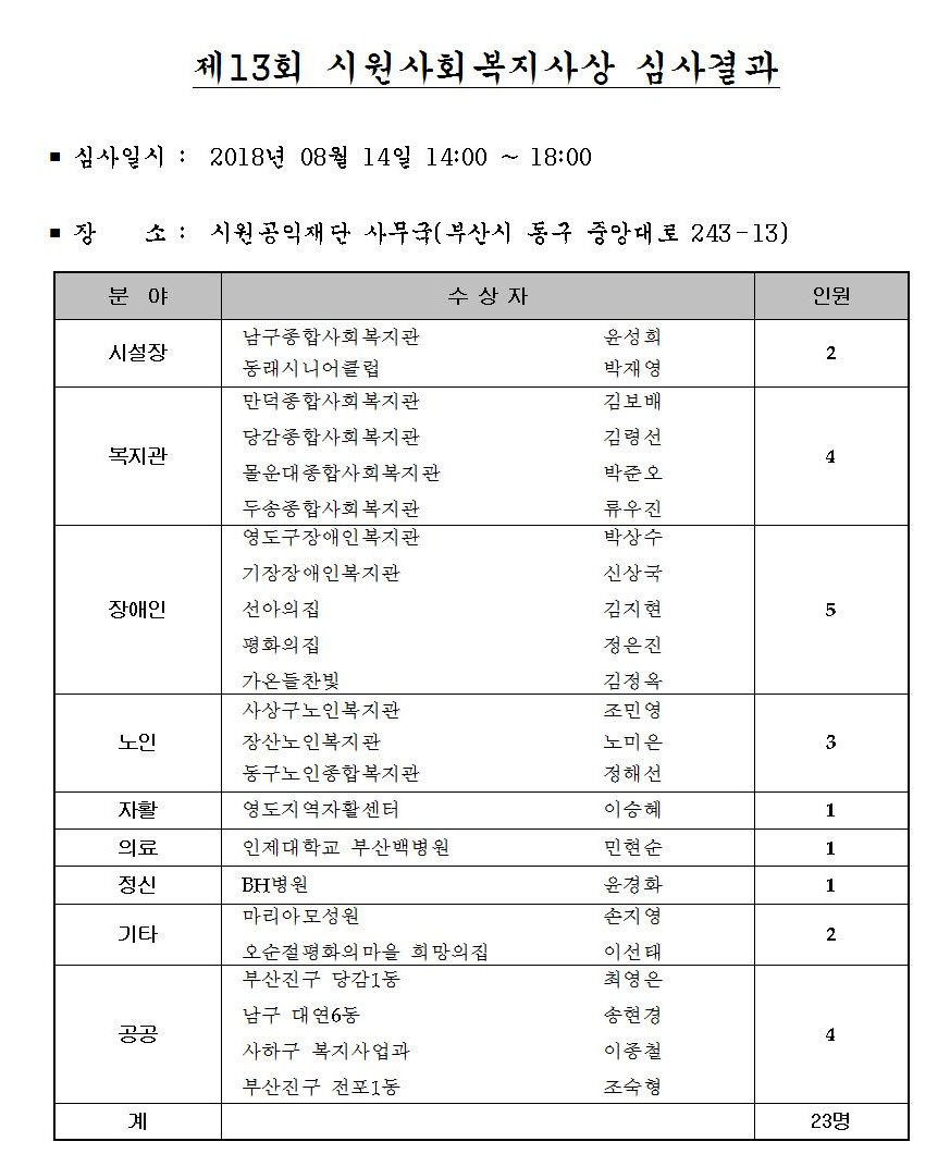 부산13회심사결과.jpg